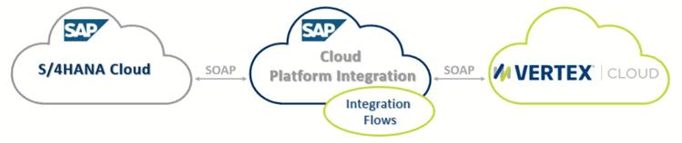 Vertex tax integrations for SAP